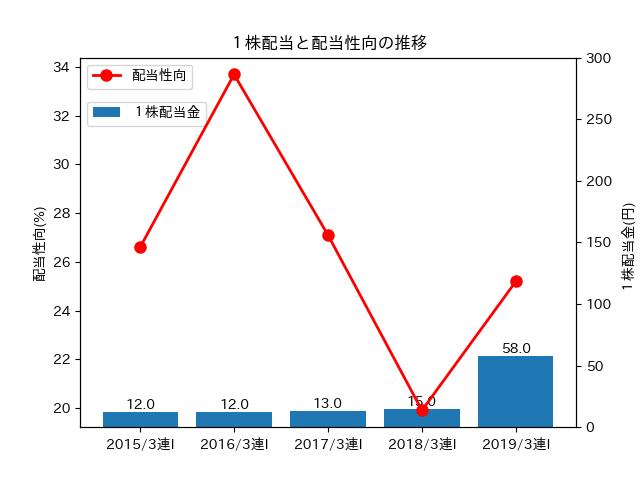 1株配当と配当性向の推移