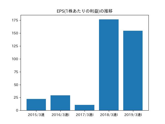 EPS(1株あたりの利益)の推移