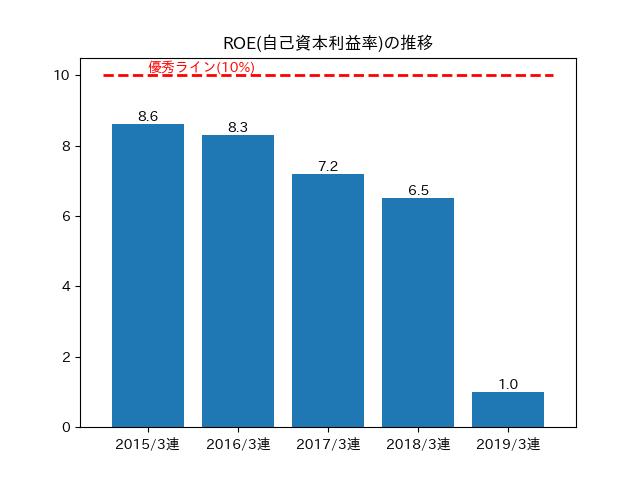ROE( 自己資本利益率)の推移