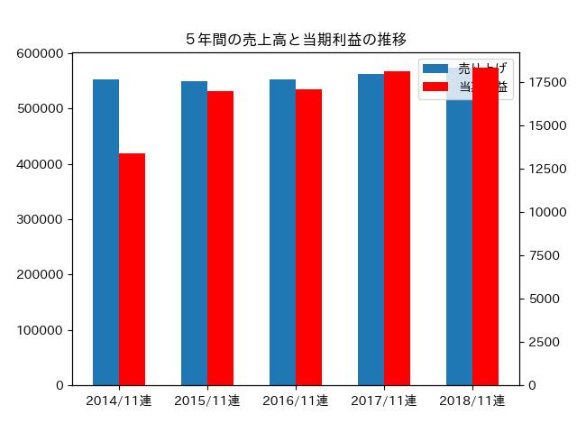 5年間の売上高と当期利益の推移