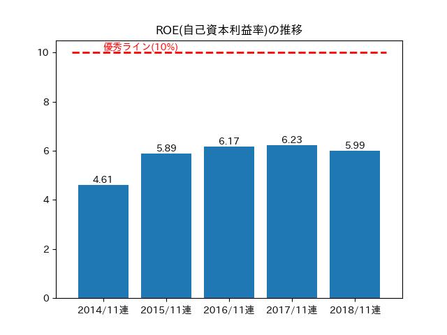 ROE(自己資本利益率)の推移