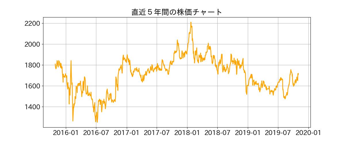 株価 オリックス