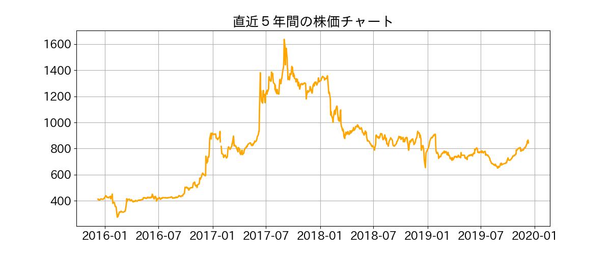 コーセー の 株価