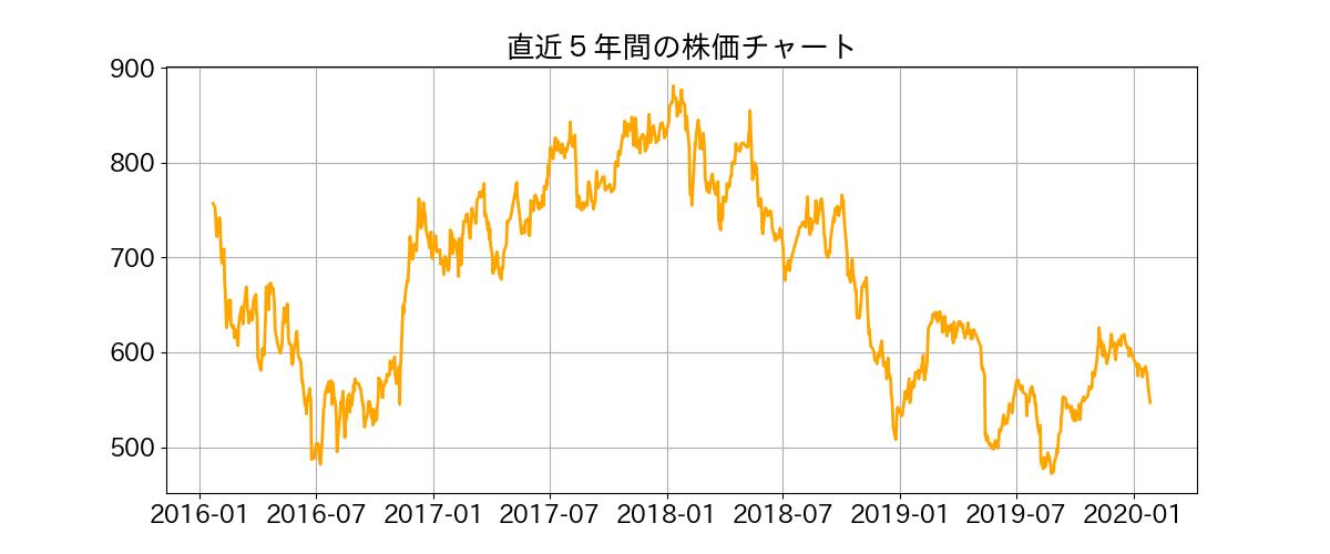 株価 シチズン 時計