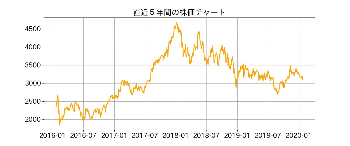株価 デンカ