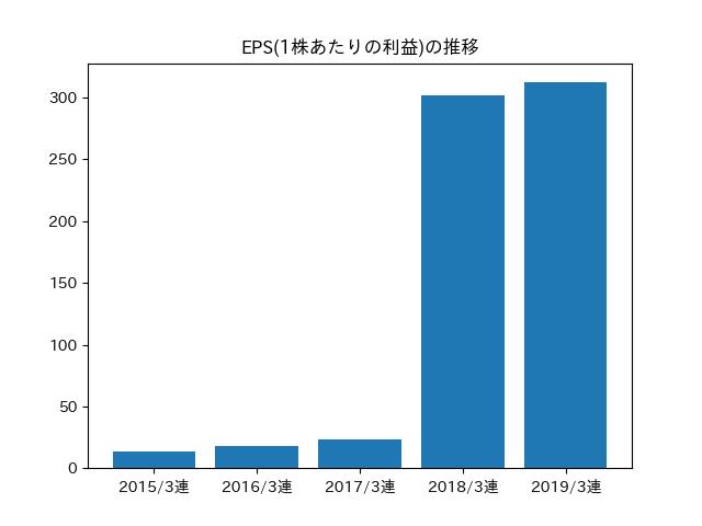 宇部 興産 株価
