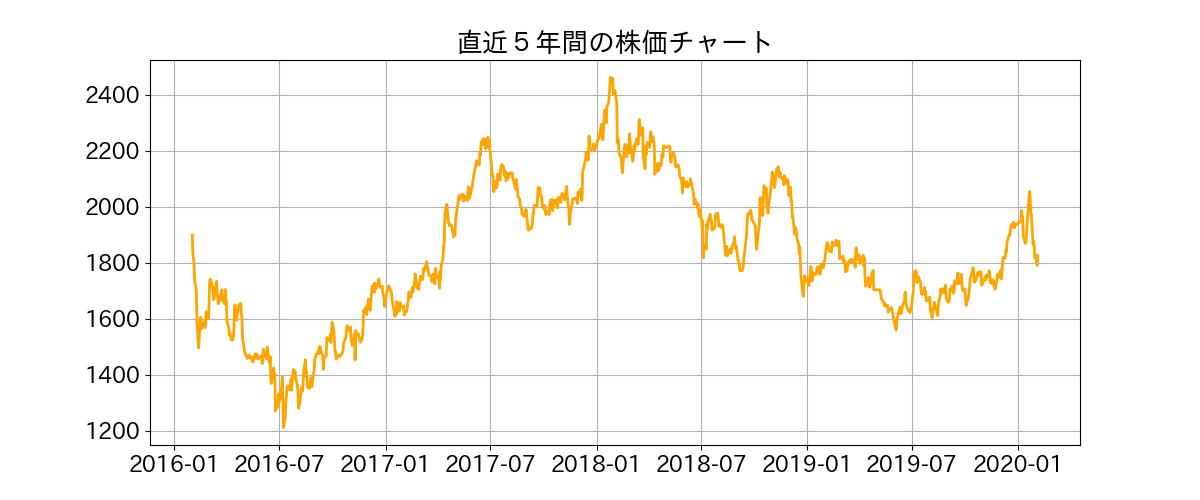 モール 株価 イオン