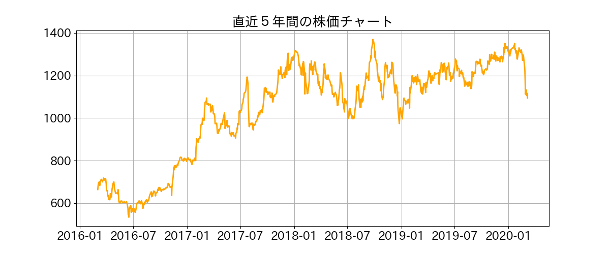 直近5年間の株価チャート
