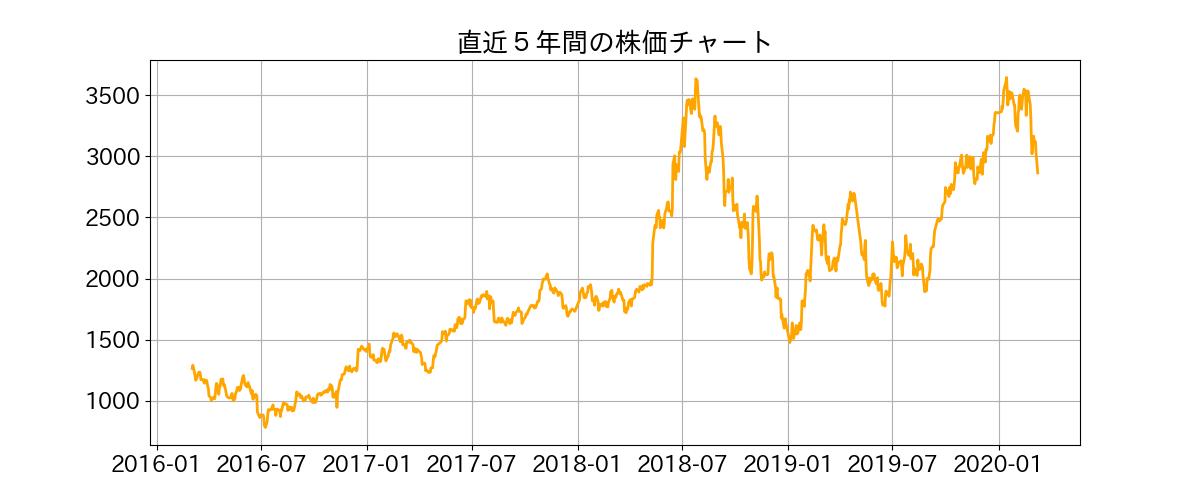 株価 太陽 誘電
