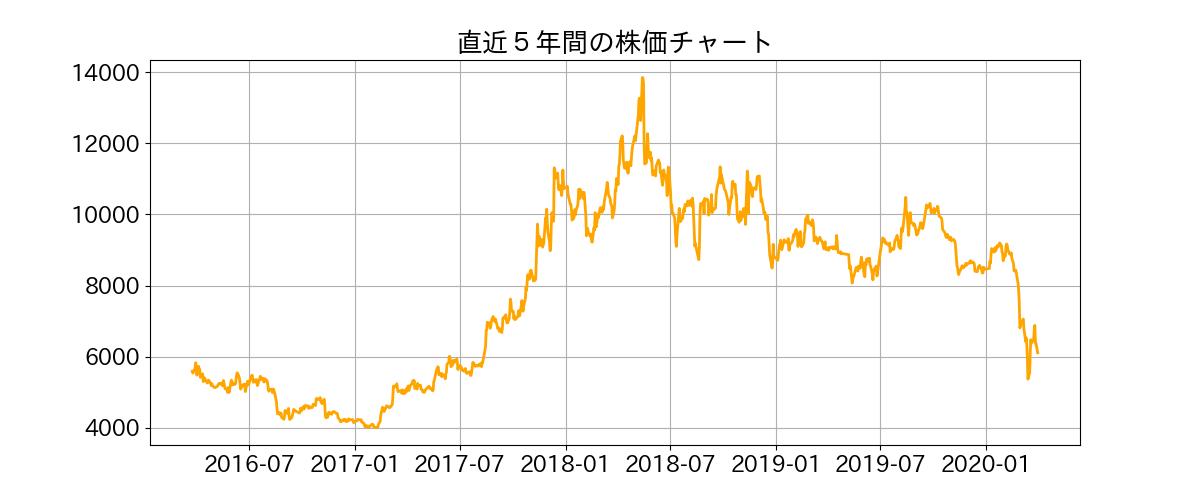 株価 焼肉 キング