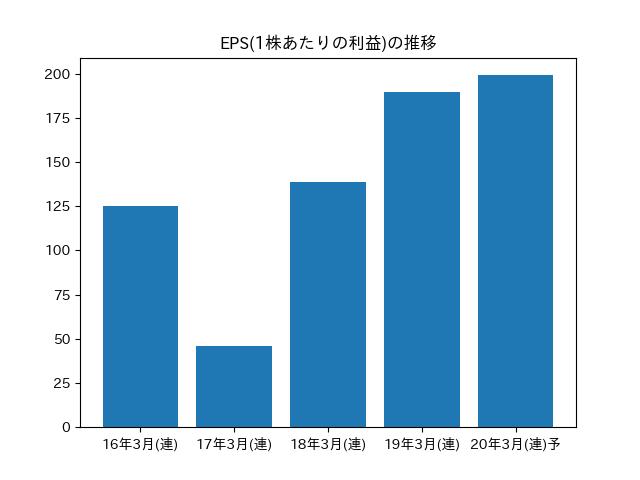 太陽誘電 株価