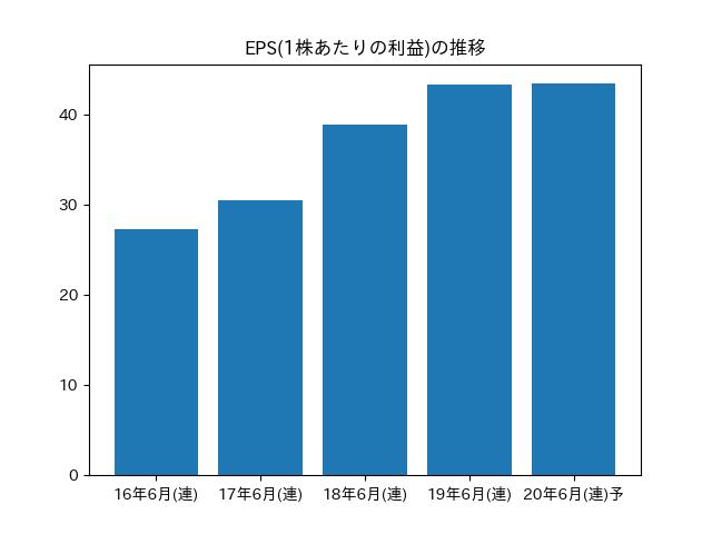 朝日 インテック 株価