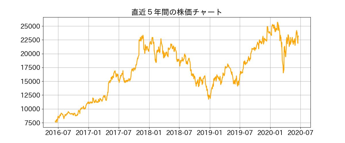 の 東京 株価 エレクトロン