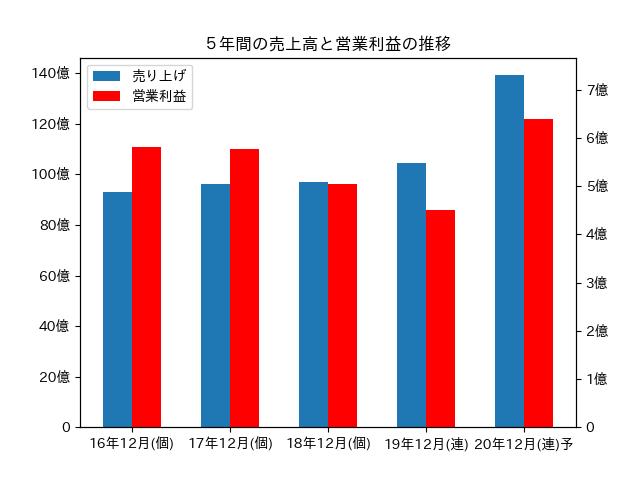 5年間の売上高と営業利益の推移