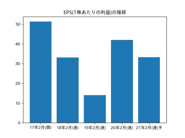 リンク 株価 キャリア キャリアリンク(株)【6070】:チャート
